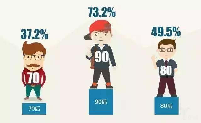 《2017年消费升级大数据报告》:你的市场现在在谁的口袋里?