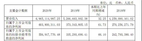《【杏耀平台登录地址】三全、安井2020年报PK,安井营收首次超三全!各据米面、火锅料龙头,品类融合加速》